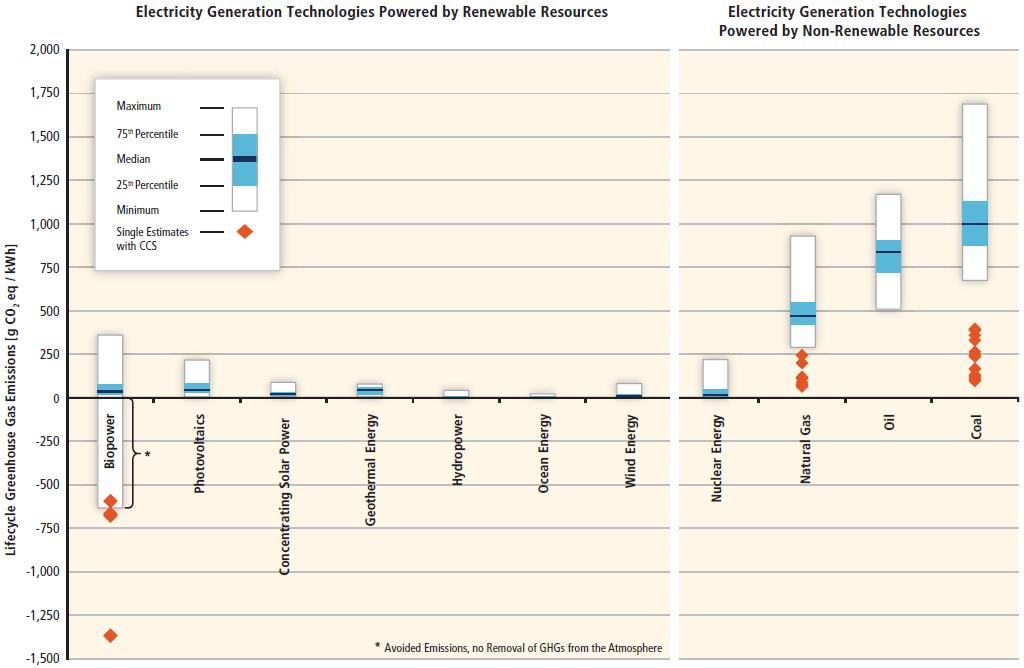 RE-emissions-chart